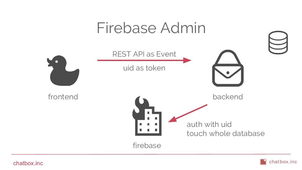 chatbox.inc Firebase Admin frontend firebase ba...