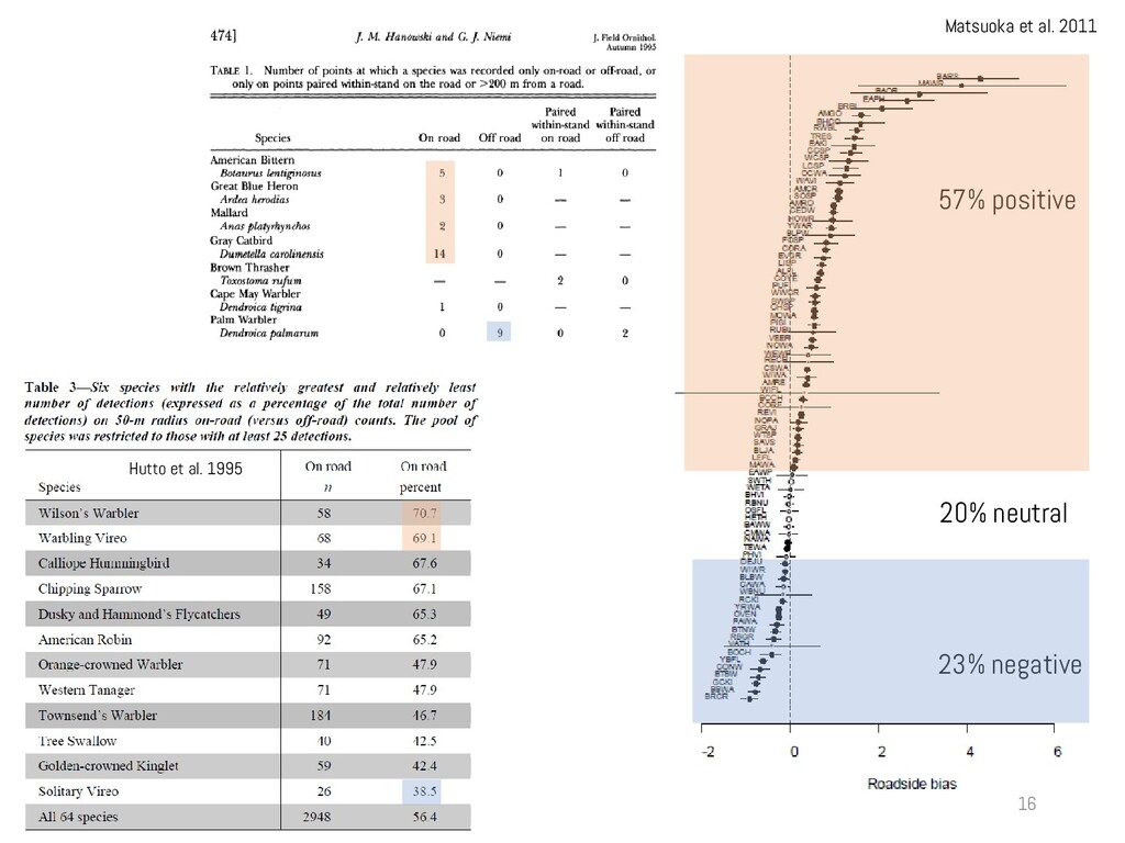 Hutto et al. 1995 Matsuoka et al. 2011 57% posi...