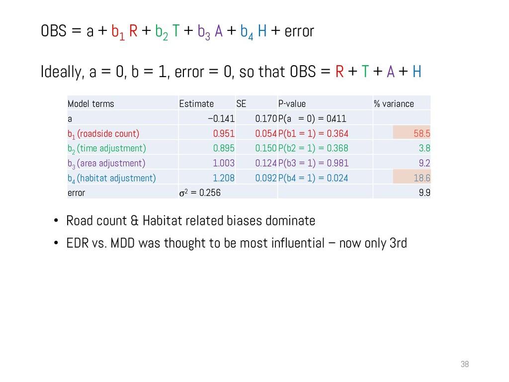 OBS = a + b 1 R + b 2 T + b 3 A + b 4 H + error...
