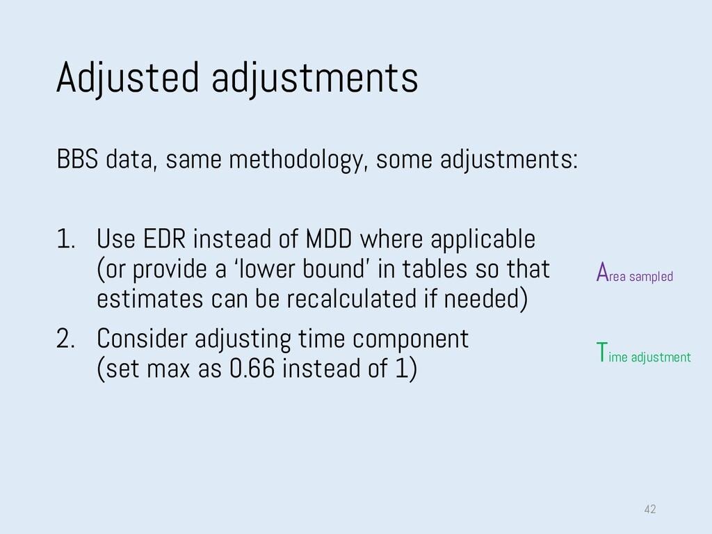 Adjusted adjustments BBS data, same methodology...