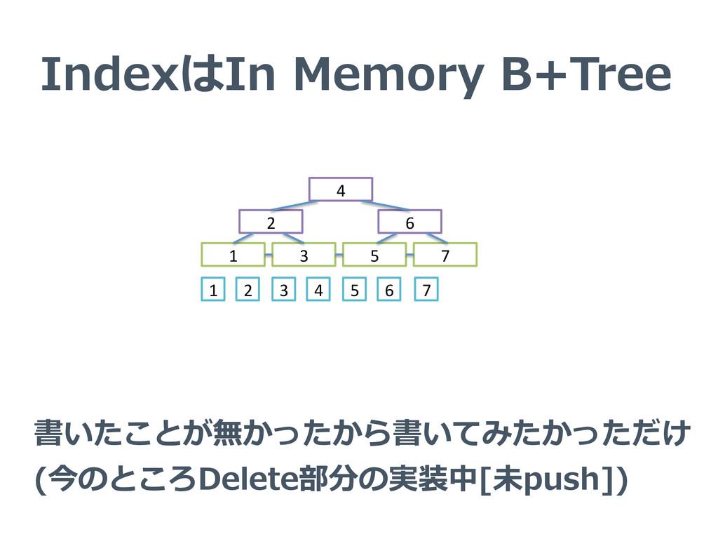IndexはIn Memory B+Tree 4 2 6 1 3 5...