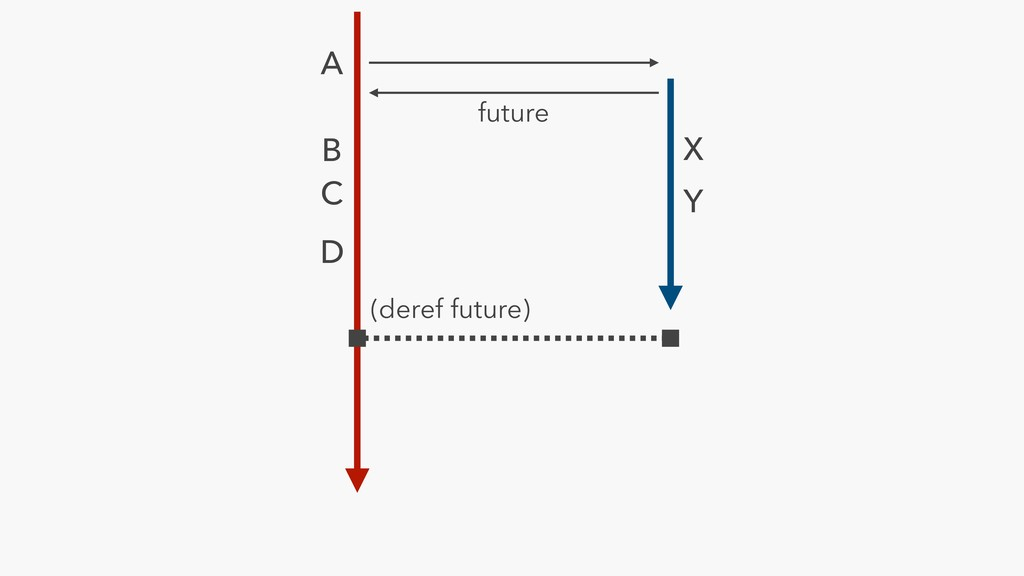 A X Y future B C D (deref future)