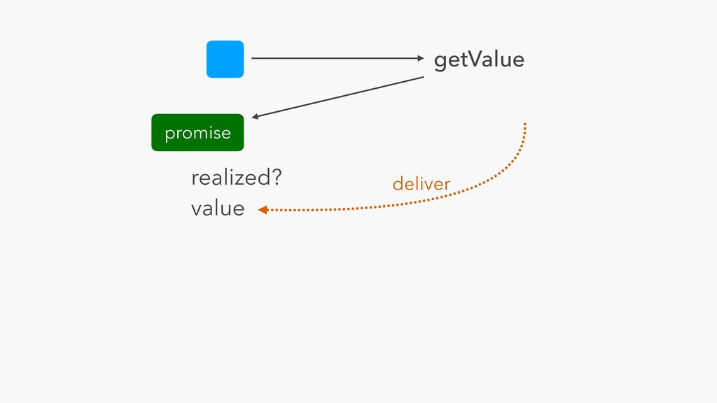 getValue promise realized? value promise deliver
