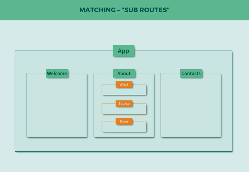 """MATCHING – """"SUB ROUTES"""""""