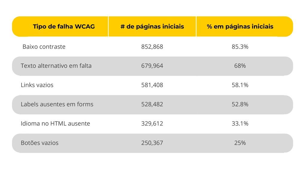 Tipo de falha WCAG # de páginas iniciais % em p...