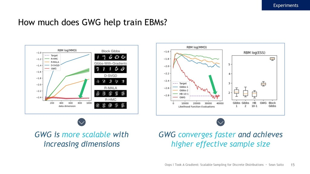 15 GWG is more scalable with increasing dimensi...