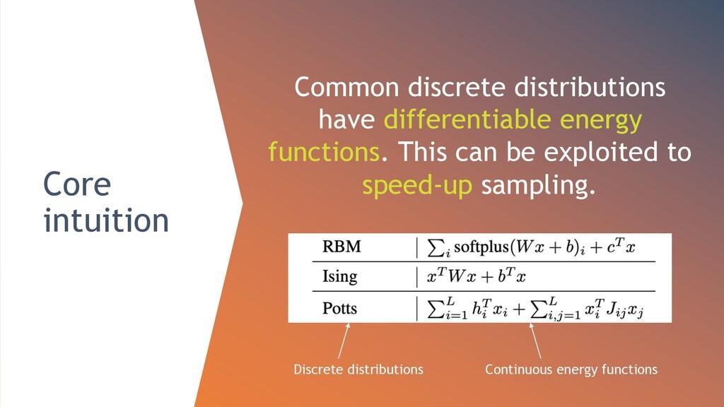 Core intuition Common discrete distributions ha...