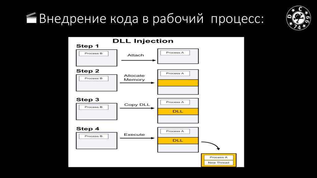 ·Внедрение кода в рабочий процесс: