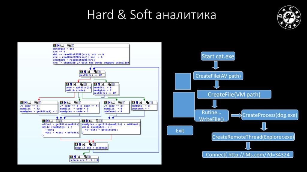Hard & Soft аналитика Start cat.exe Exit Create...