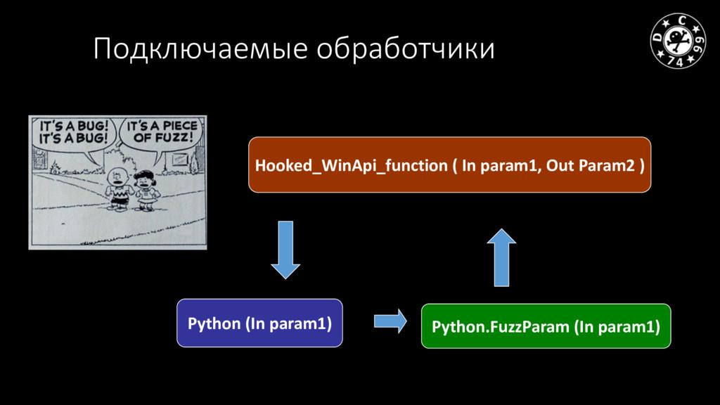 Подключаемые обработчики Hooked_WinApi_function...