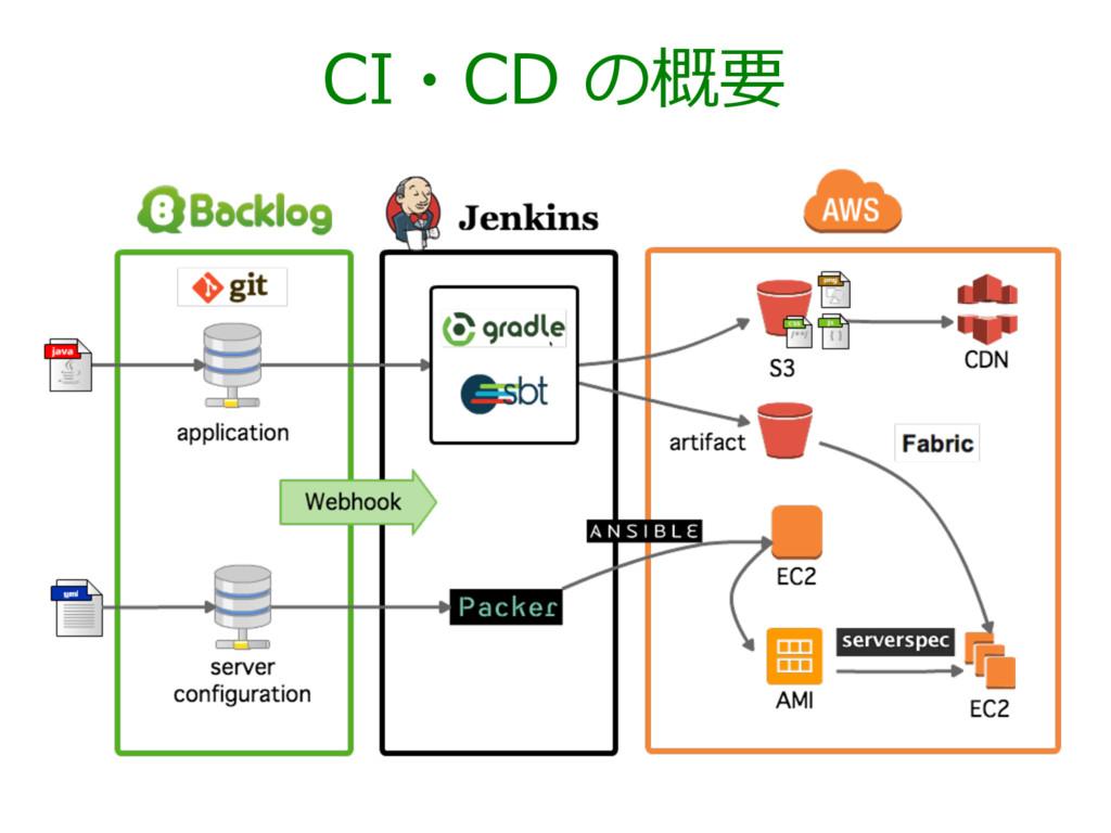 CI・CD の概要