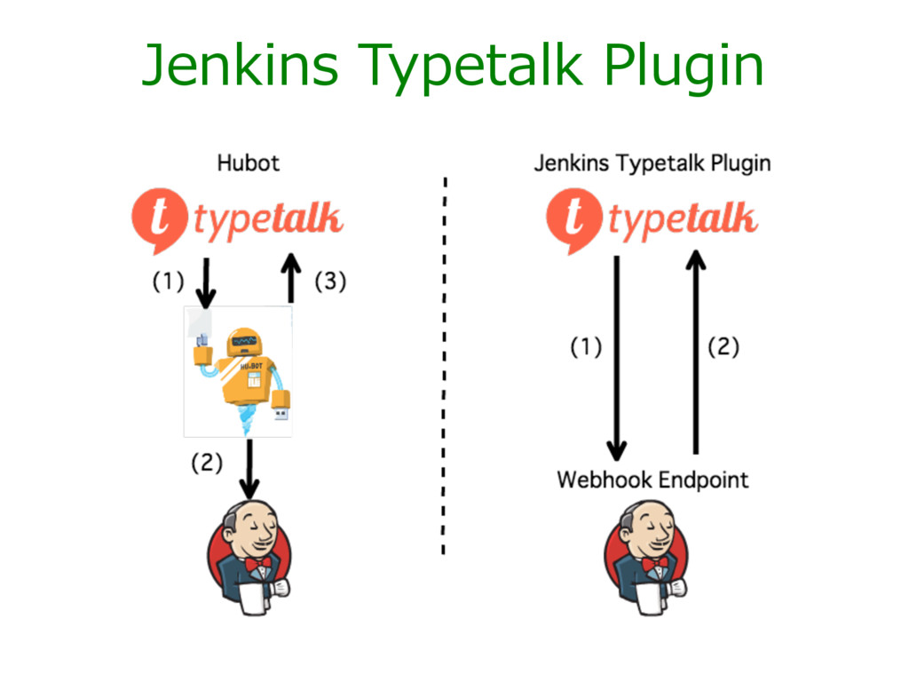 Jenkins Typetalk Plugin