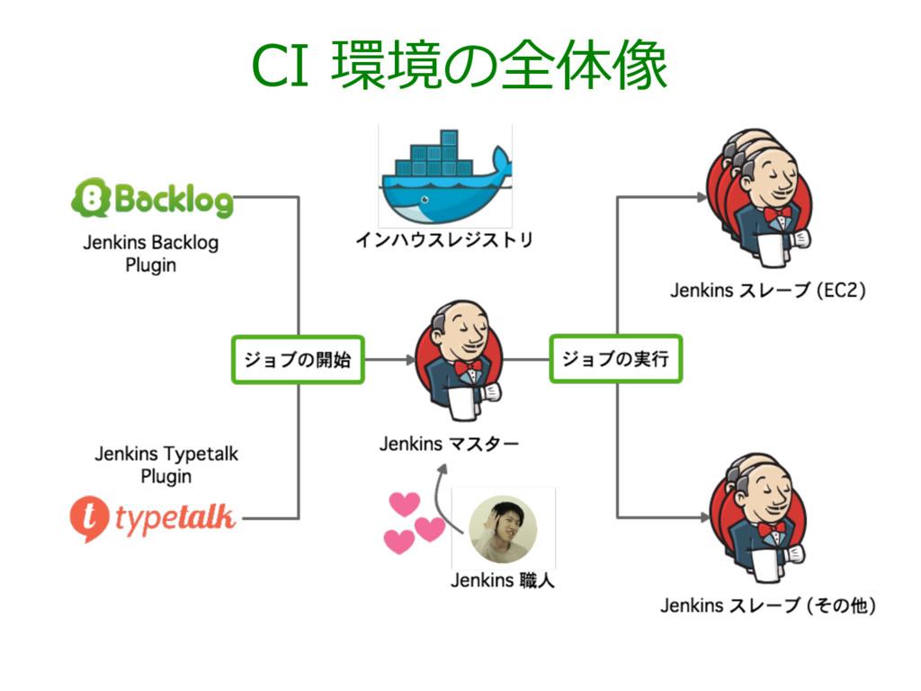 CI 環境の全体像