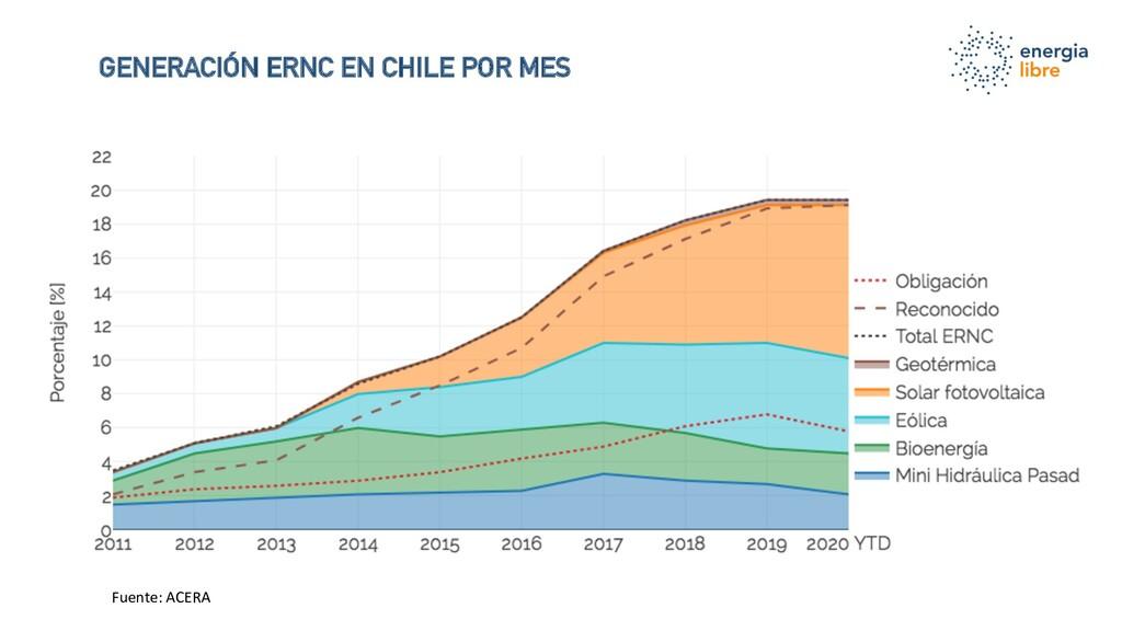 GENERACIÓN ERNC EN CHILE POR MES Fuente: ACERA