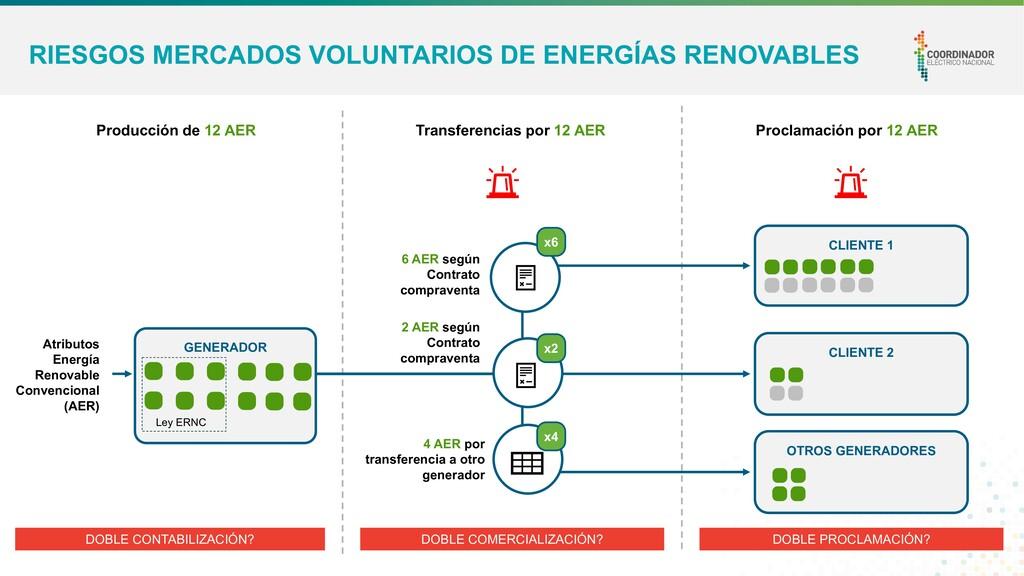 3 RIESGOS MERCADOS VOLUNTARIOS DE ENERGÍAS RENO...