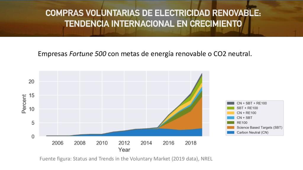 Empresas Fortune 500 con metas de energía renov...