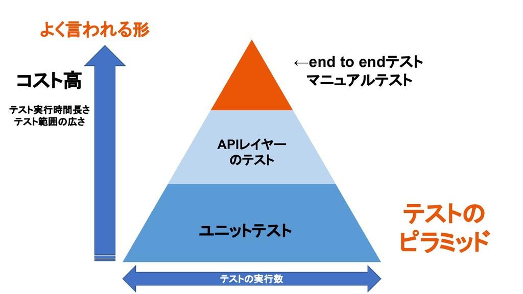 よく言われる形 ユニットテスト APIレイヤー のテスト ←end to endテスト マニュ...
