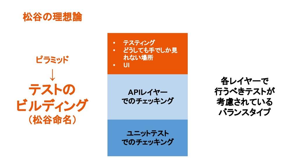 松谷の理想論 • テスティング • どうしても手でしか見 れない場所 • UI APIレイヤー...