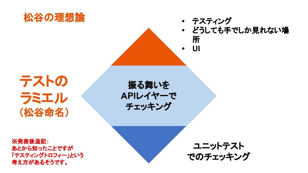 松谷の理想論 テストの ラミエル (松谷命名) ユニットテスト でのチェッキング • テスティ...
