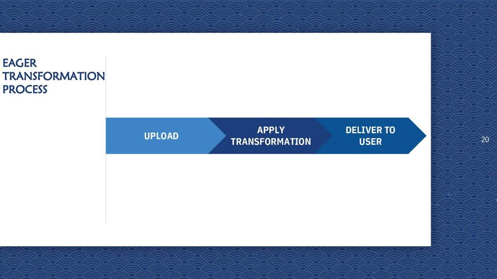 EAGER TRANSFORMATION PROCESS 20 APPLY TRANSFORM...