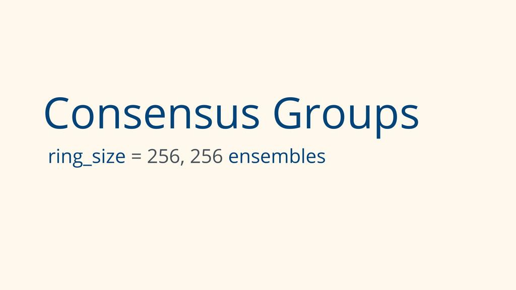 Consensus Groups ring_size = 256, 256 ensembles