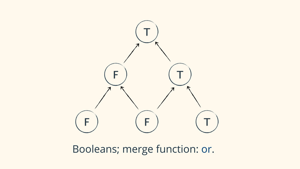 F F T F T T Booleans; merge function: or.