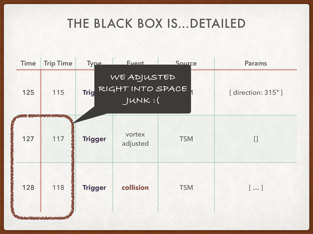 THE BLACK BOX IS…DETAILED Time Trip Time Type E...
