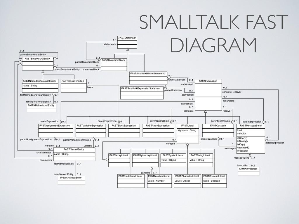 SMALLTALK FAST DIAGRAM FASTBehaviouralEntity 0....