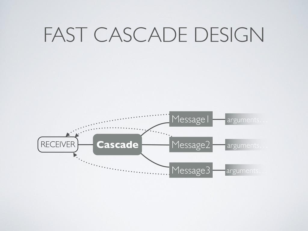 FAST CASCADE DESIGN Cascade RECEIVER Message1 a...