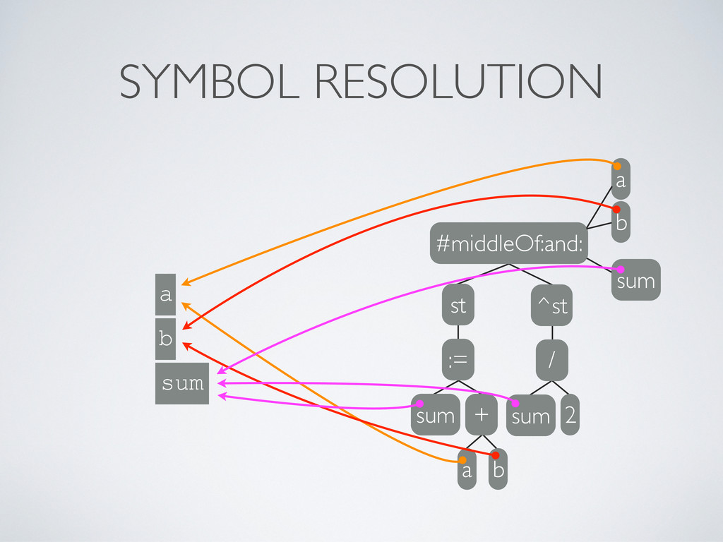 SYMBOL RESOLUTION b a sum #middleOf:and: b a su...