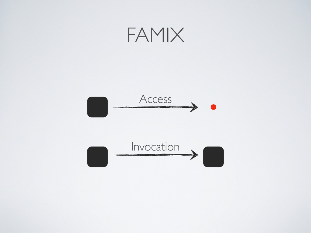 FAMIX Access Invocation