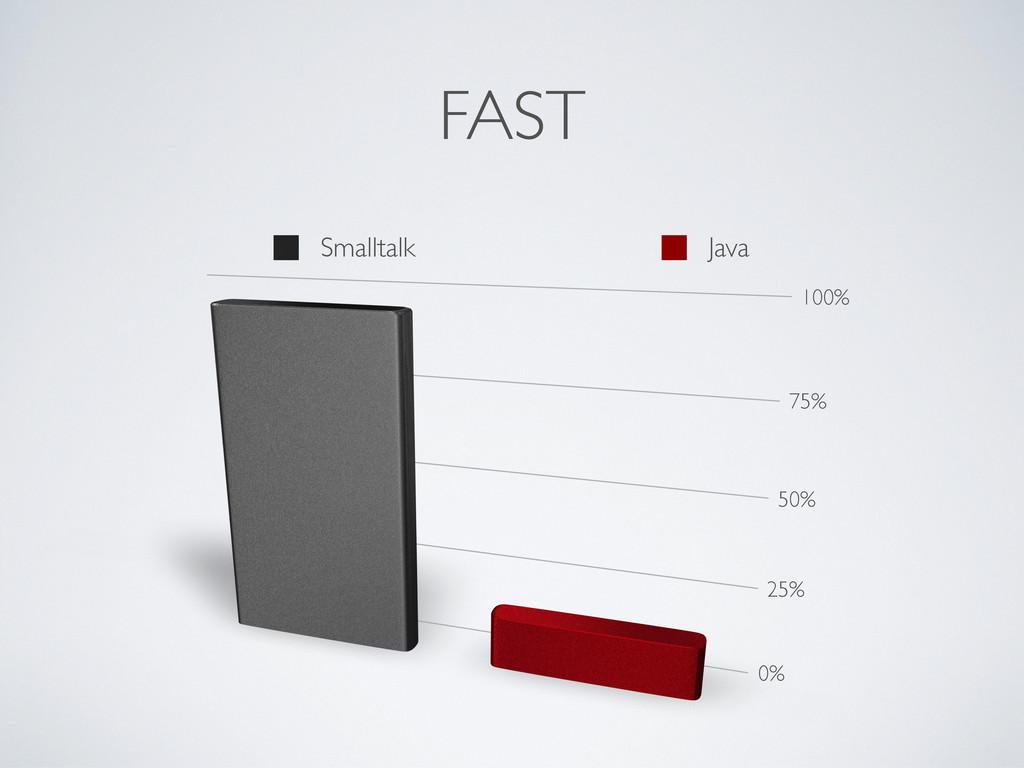 FAST 0% 25% 50% 75% 100% Smalltalk Java