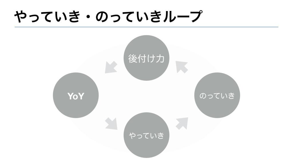 ͍͖ͬͯɾͷ͍͖ͬͯϧʔϓ YoY ͍͖ͬͯ ͷ͍͖ͬͯ ޙ͚ྗ
