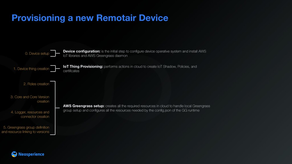Provisioning a new Remotair Device 1. Device th...