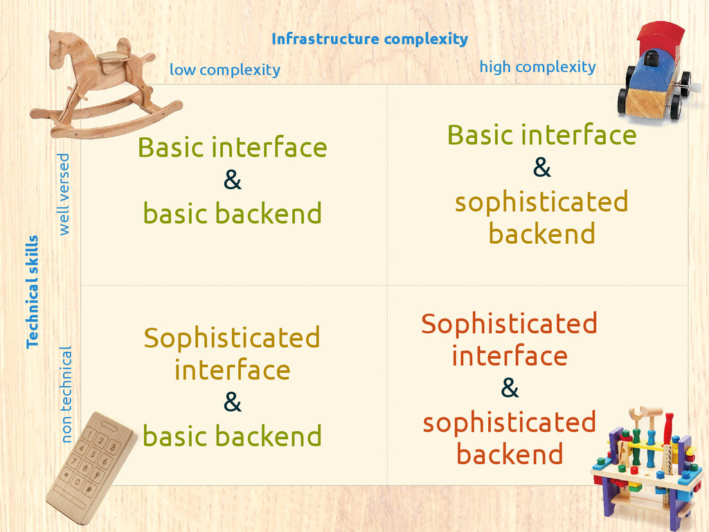 Infrastructure complexity low complexity high c...