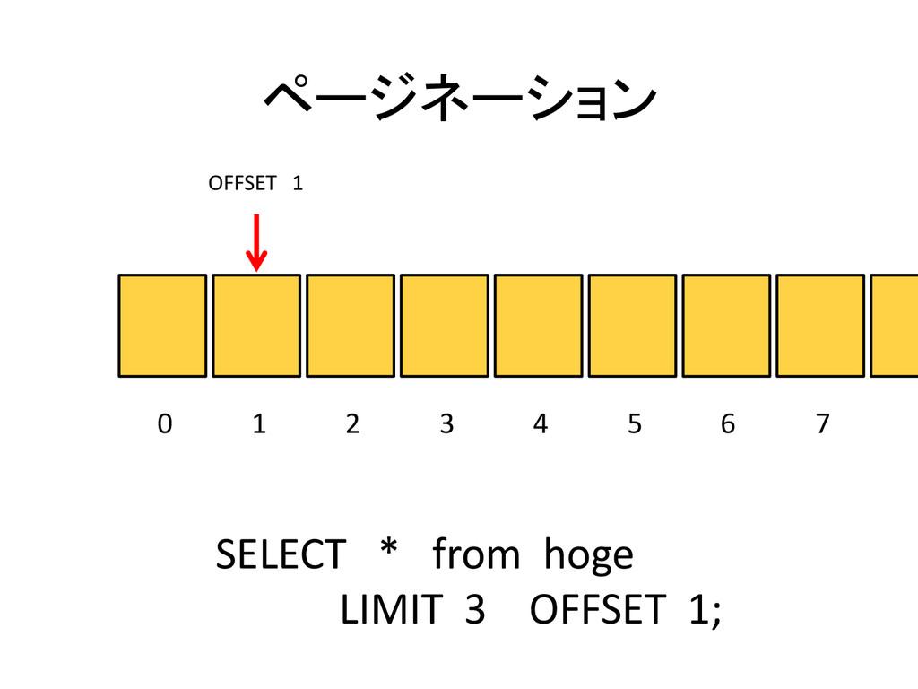 ページネーション 0 1 2 3 4 5 6 7 SELECT * from hoge LIM...