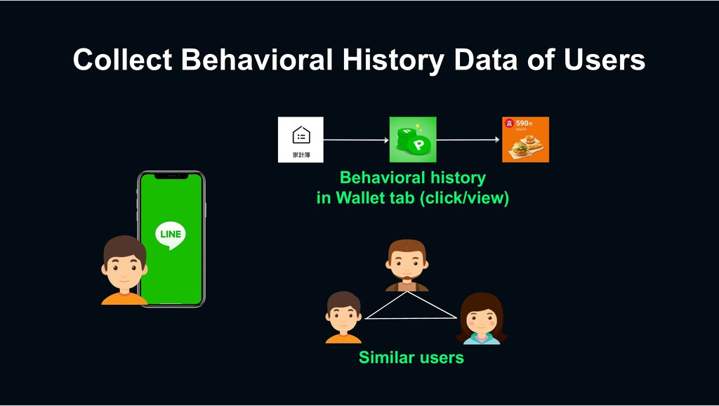 Collect Behavioral History Data of Users Behavi...