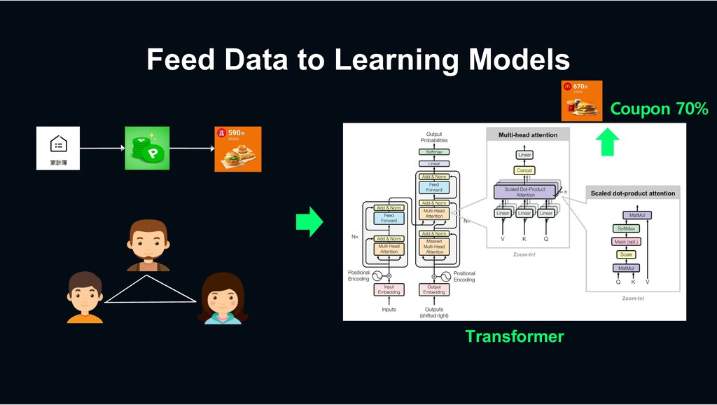 Feed Data to Learning Models Transformer Coupon...