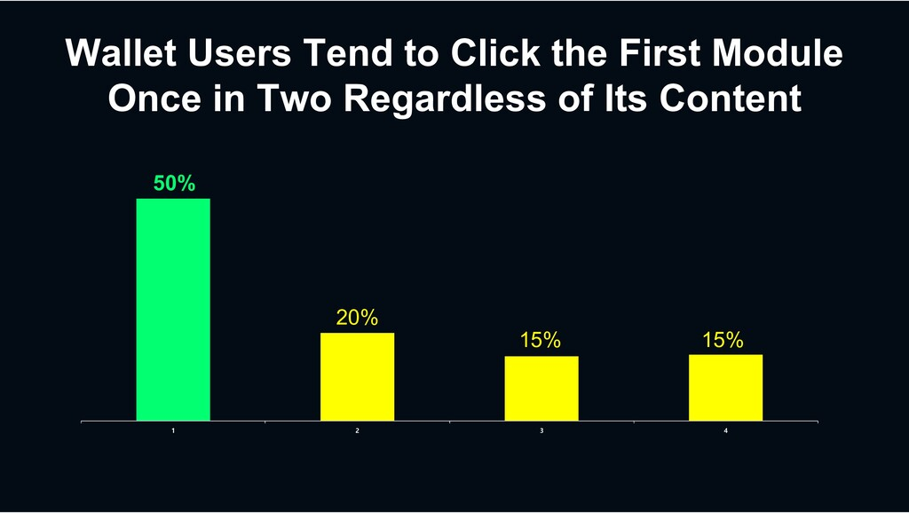 Wallet Users Tend to Click the First Module Onc...