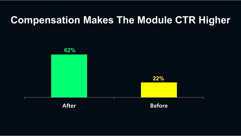 Compensation Makes The Module CTR Higher After ...