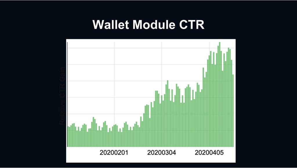Wallet Module CTR Relative CTR Gain