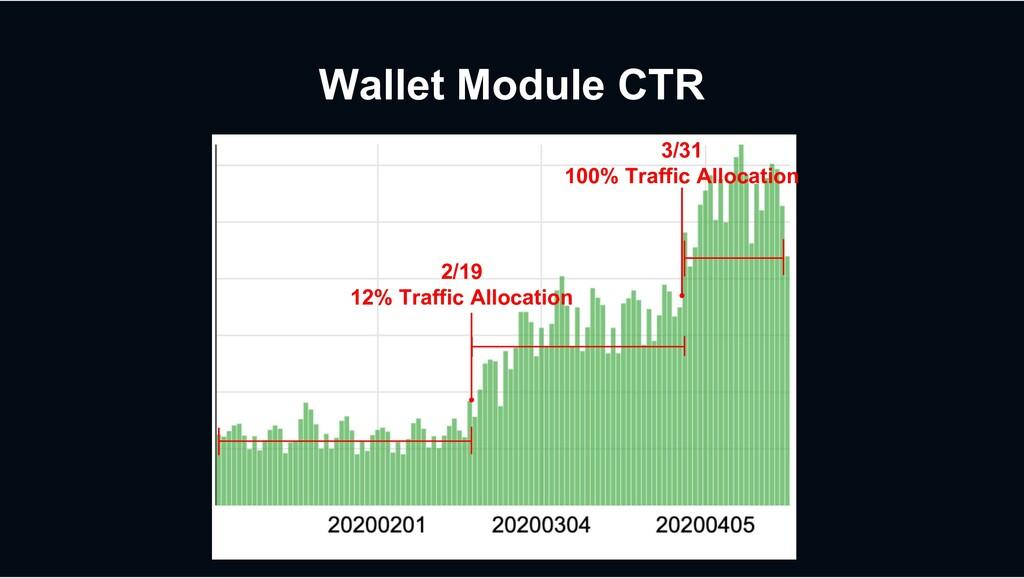 Wallet Module CTR 2/19 12% Traffic Allocation 3...