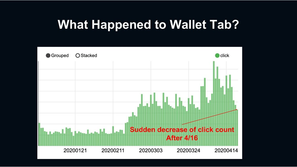 What Happened to Wallet Tab? Sudden decrease of...