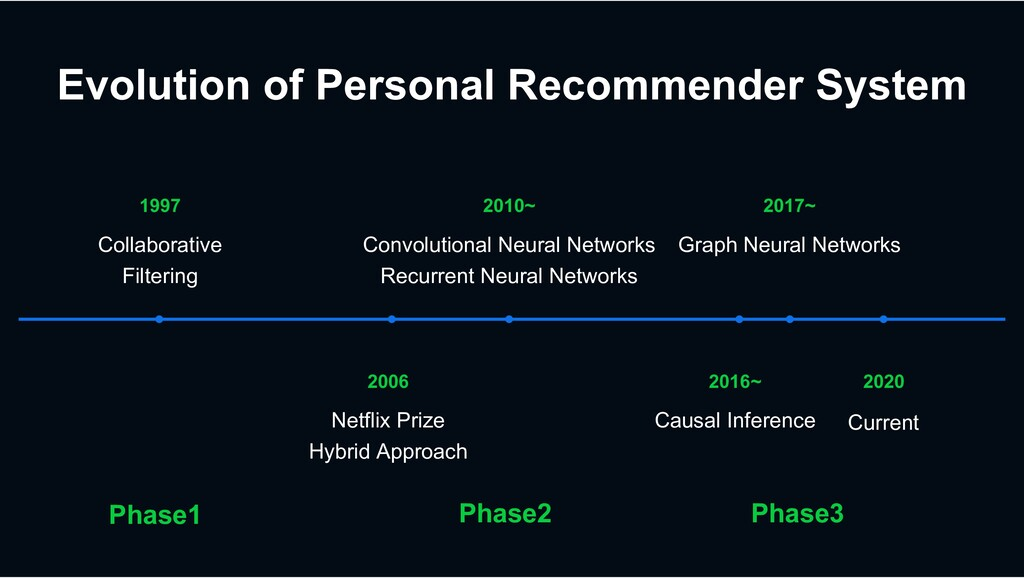 Evolution of Personal Recommender System 2016~ ...
