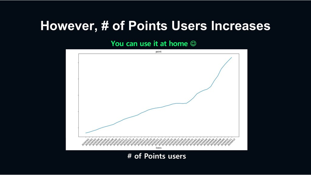 However, # of Points Users Increases # of Point...