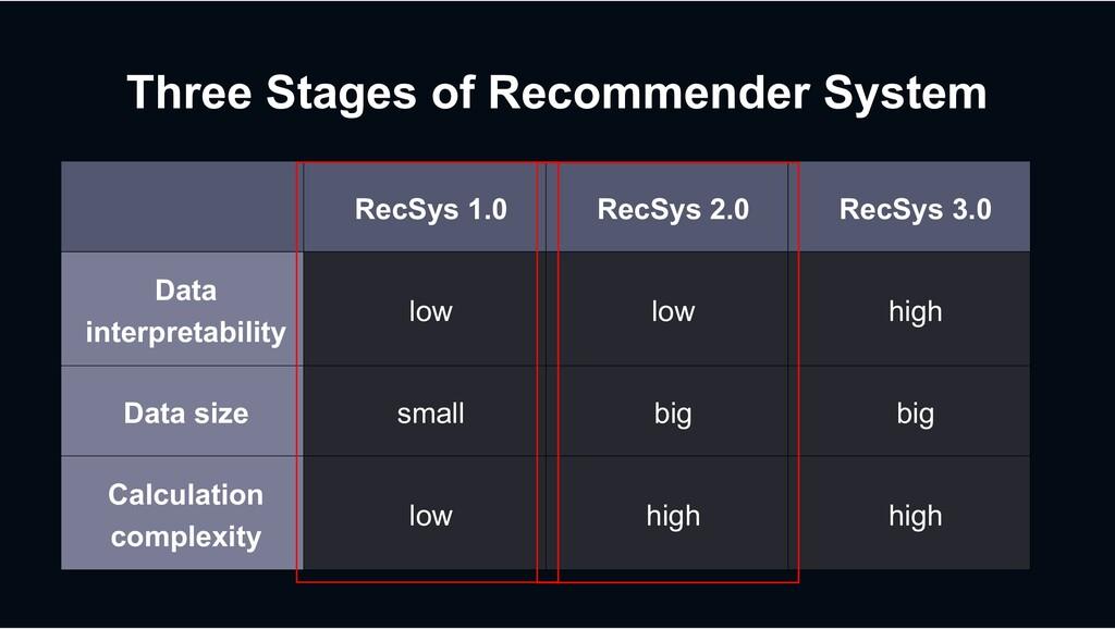 RecSys 1.0 RecSys 2.0 RecSys 3.0 Data interpret...