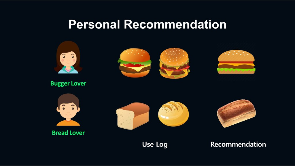Personal Recommendation Use Log Recommendation ...