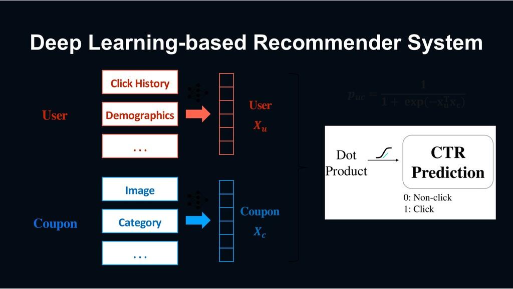 Deep Learning-based Recommender System Click Hi...