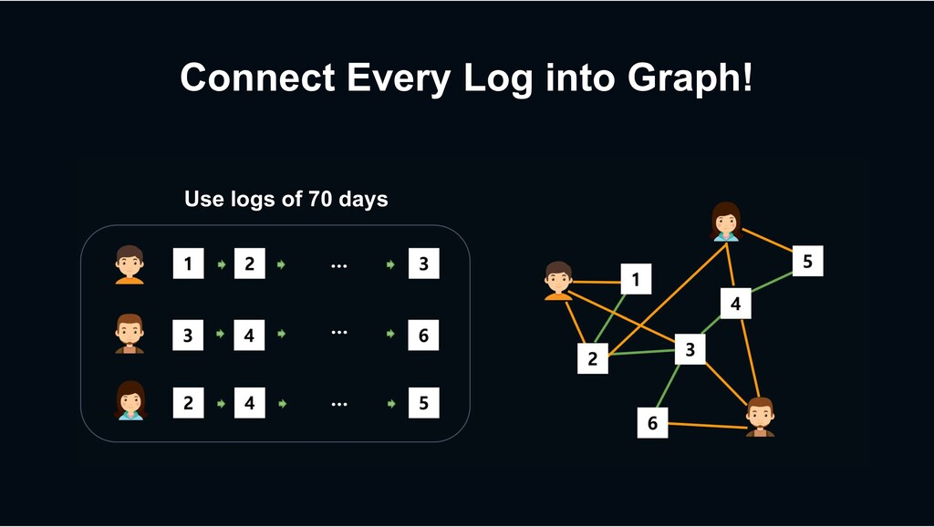 Connect Every Log into Graph! Use logs of 70 da...