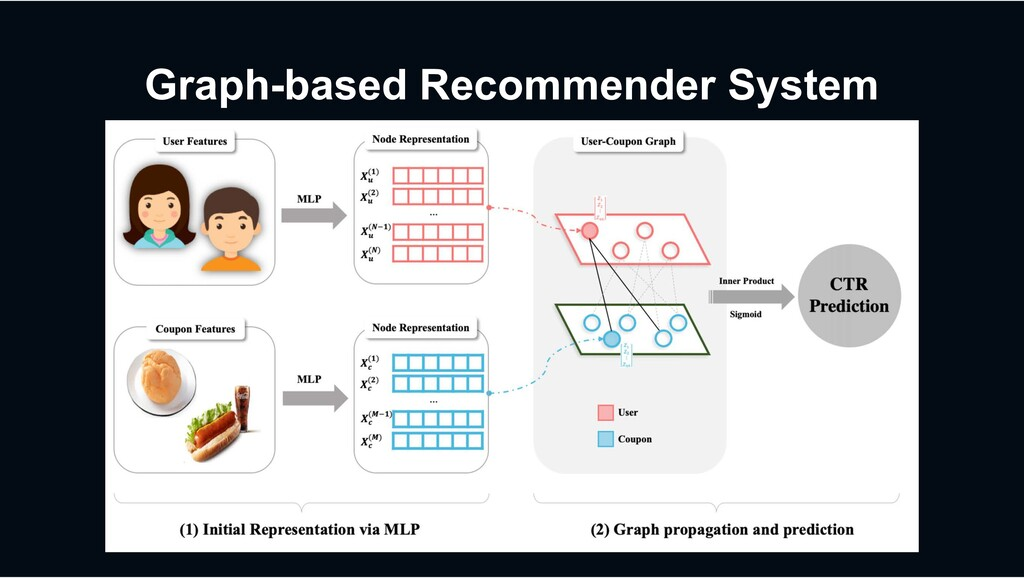 Graph-based Recommender System